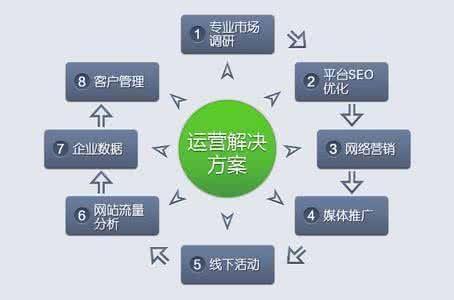 淘宝客需要了解的五大运营方式