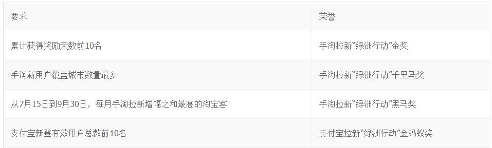 """""""绿洲行动""""招募各省拉新高手–额外奖励+官方颁奖"""