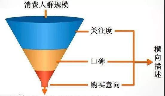 做互联网项目必须要懂得精细化运营和转化!