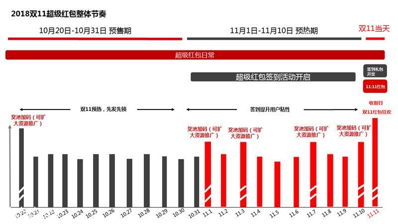 """018双11超级红包玩法介绍(更新中)"""""""