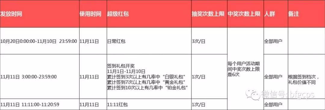 """新增签到+分享玩法!2018双11""""超级红包""""全攻略"""