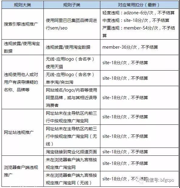 联盟扣分规则表更新,持续打击违规淘客;京东拼购公布双11玩法