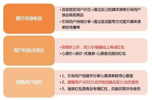 淘客双十一心愿清单玩法介绍