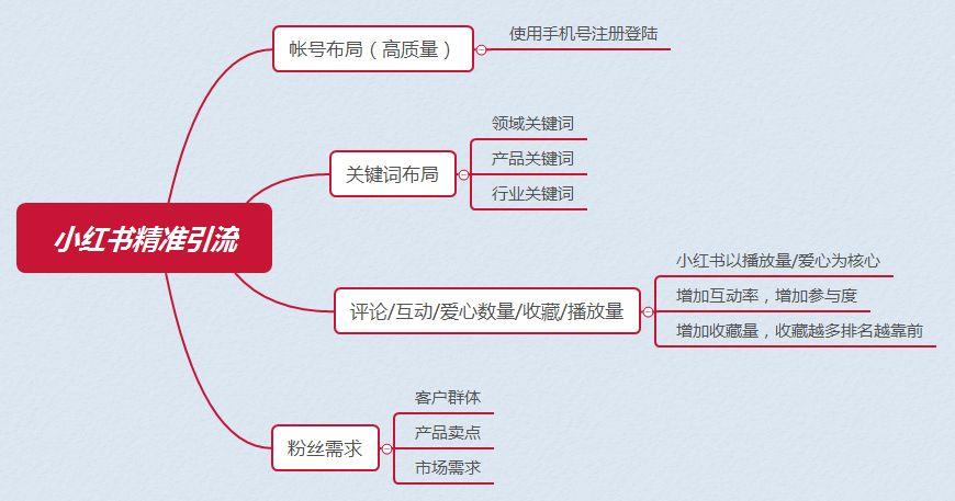 小红书热门排名机制揭秘,精准日引500+流量