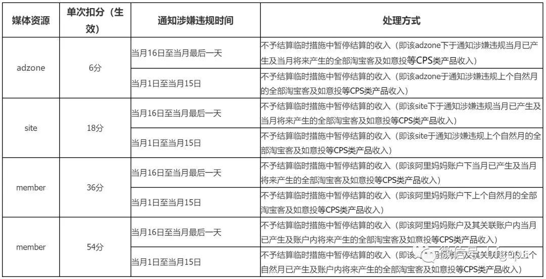 """多平台发公告严禁""""店淘""""人员下单(附:处罚措施)"""