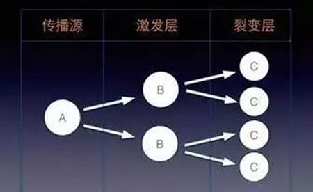 微信裂变6大增长强关系核心要诀