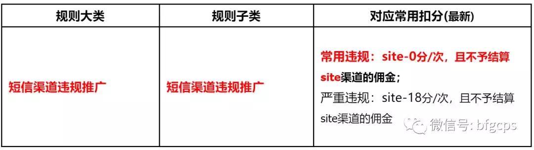 淘宝联盟短信营销违规新增0分处罚;微信发布「网上店铺」新功能
