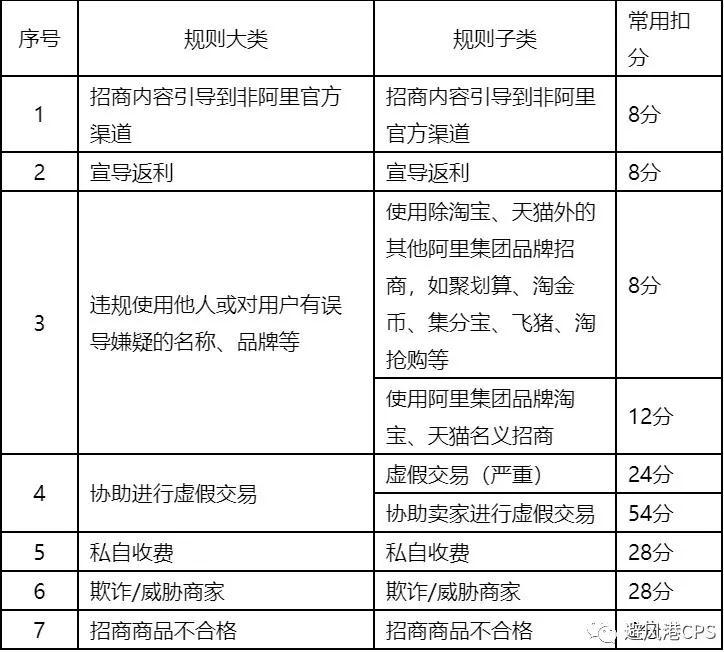 """淘客招商团长权限被取消?""""扣分""""原因有这几种"""