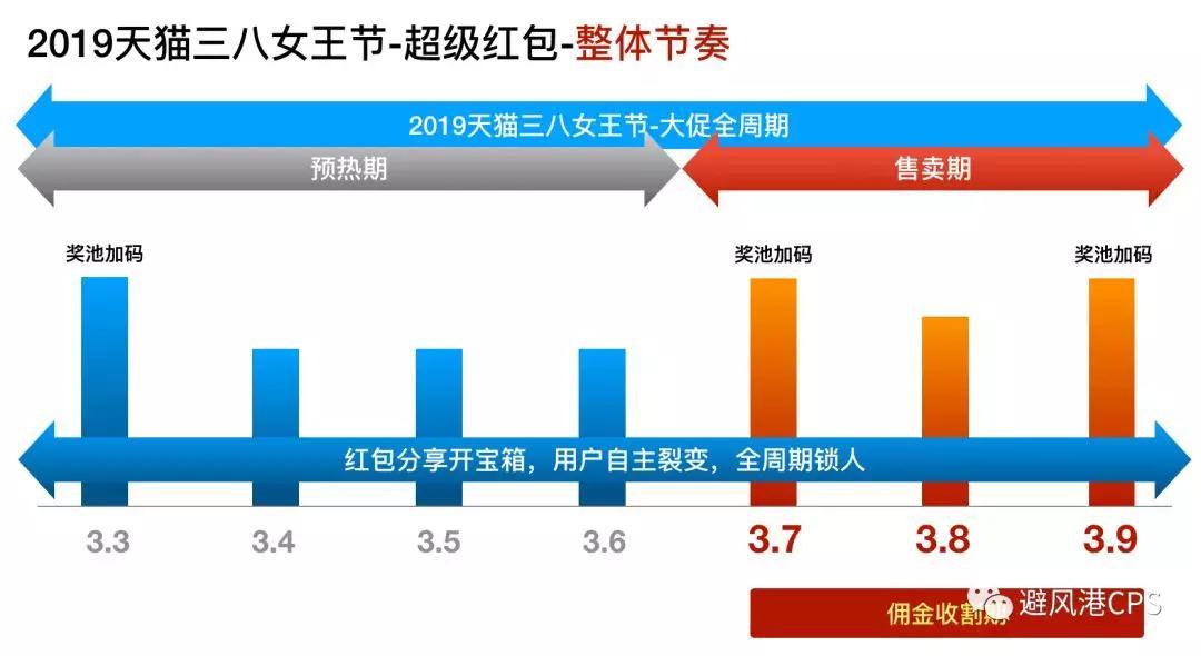 天猫女王节超级红包来袭;中国短视频用户规模达6.48亿