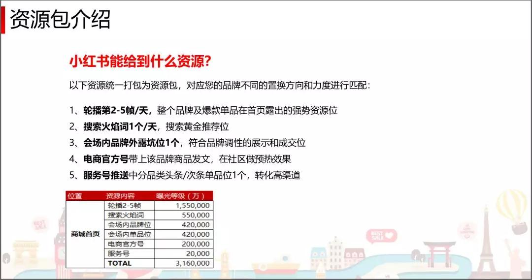 小红书推广8种玩法,年销3000万操盘手倾力分享!