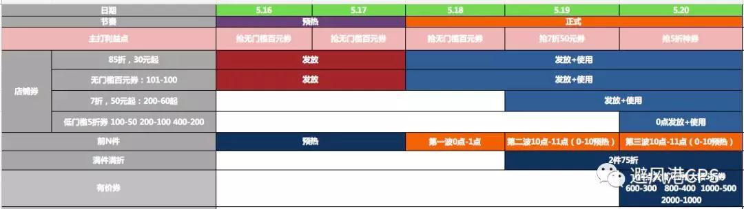 天猫520礼遇季活动开启;阿里启动618大促:千亿补贴持续18天 对标双11