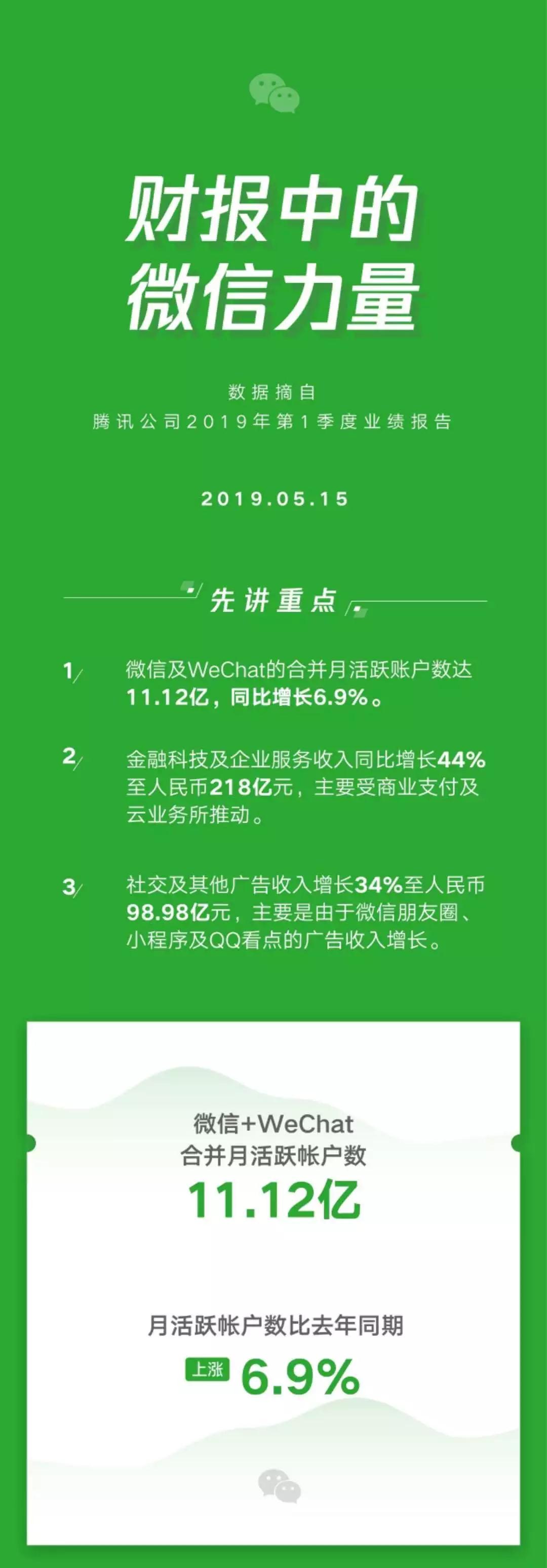 淘礼金权限再次开放申请;微信用户突破11亿