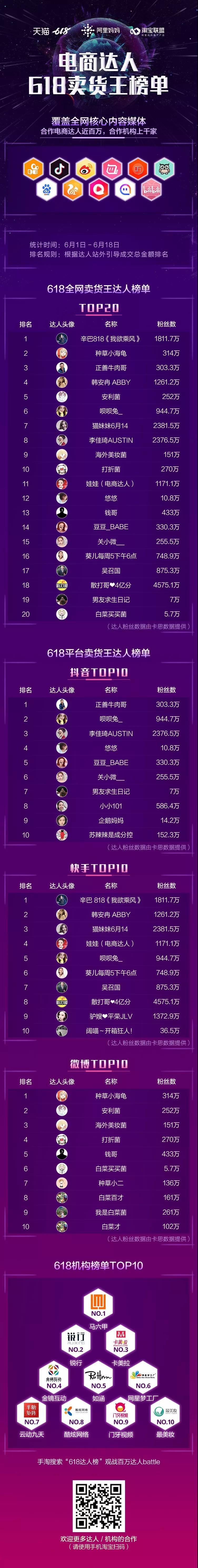 淘宝联盟内容电商达人争霸赛618达人榜单出炉!