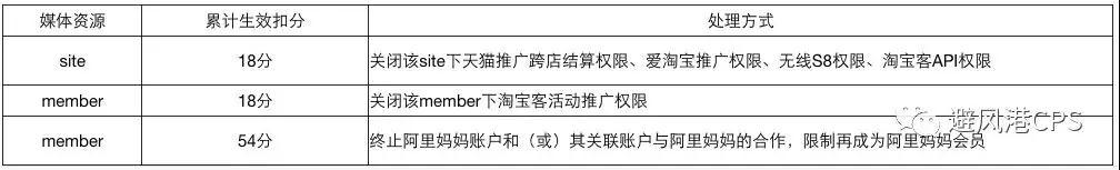 """淘宝客关联账户违规,也会被降级""""初级账户""""?"""