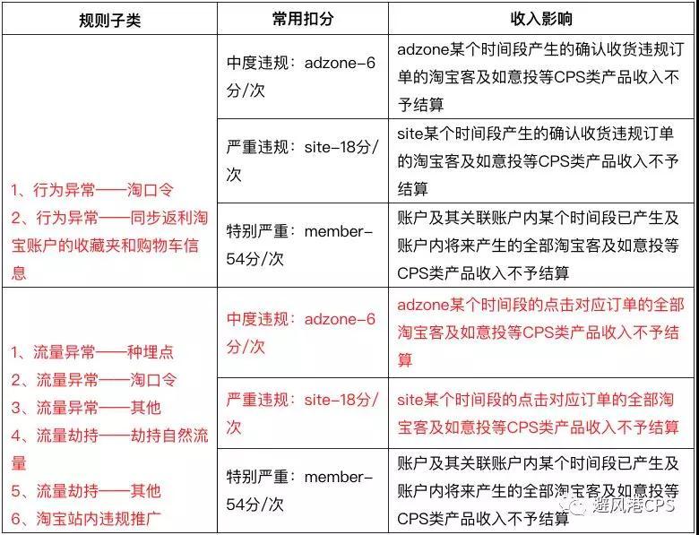 """月新规:淘宝联盟新增3种佣金冻结方式"""""""
