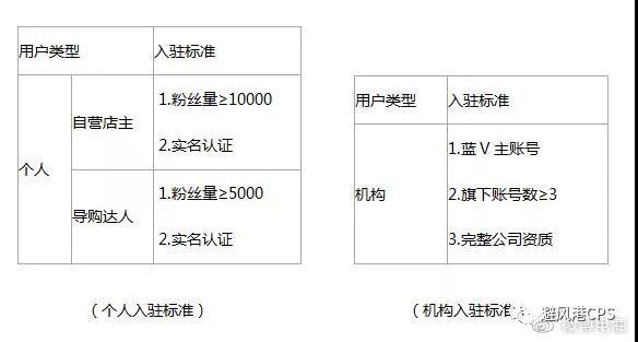 微博淘客注意:微博橱窗降低门槛,微博粉丝5000可申请入驻!