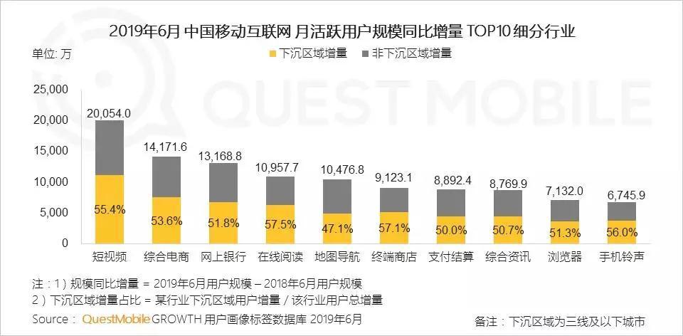 社交电商迎来茁壮成长新春天;微信月活跃账户达11.33亿
