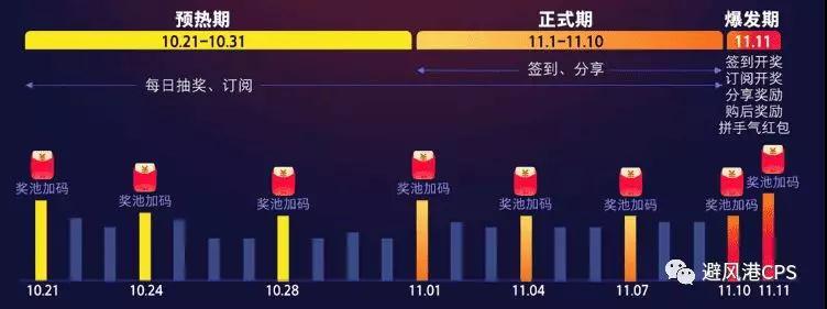 """019年天猫双11超级红包官方规则(附:红包发放节奏图)"""""""