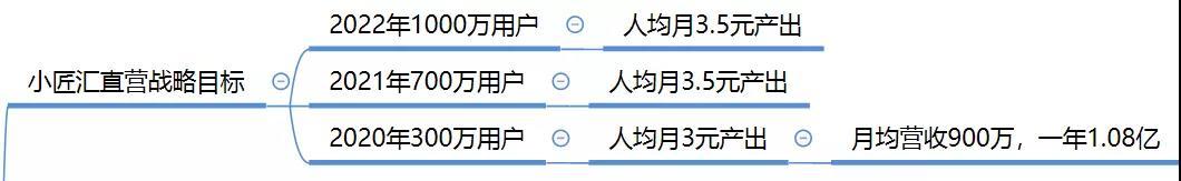 乐阳:涛哥分享之直营淘客模式人均产出4.5元