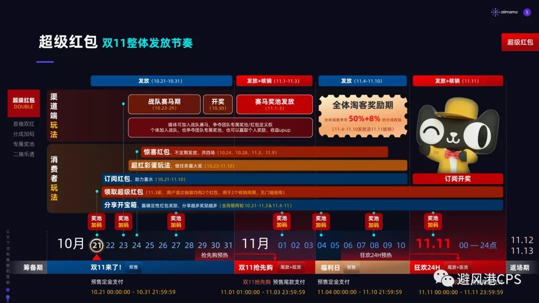 超级红包整体发放节奏图;双11打法总结丨淘客头条