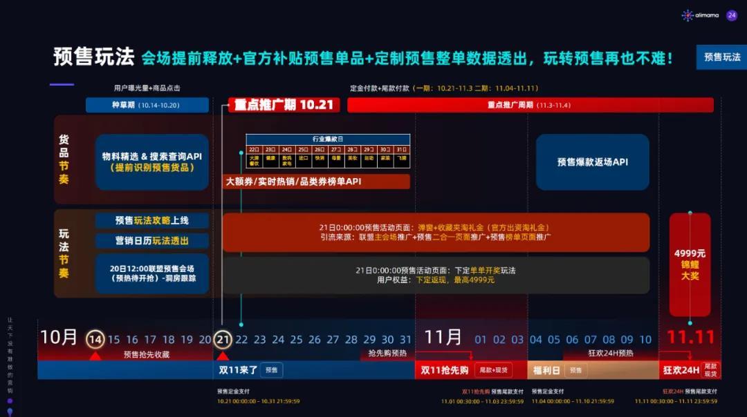 """020年天猫双11淘宝客玩法解析"""""""