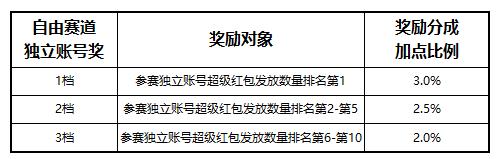 """020年双11超级红包赛马活动介绍"""""""