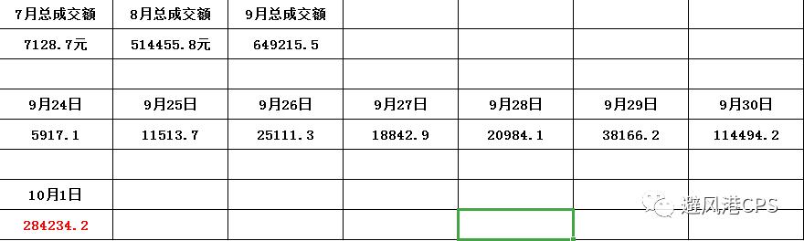 利淘客国庆期间卖电影票,1天收入1W+