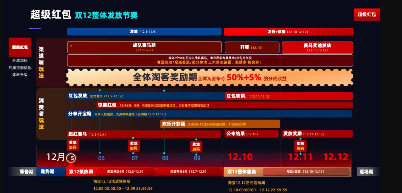 """020年双12超级红包淘客推广攻略"""""""