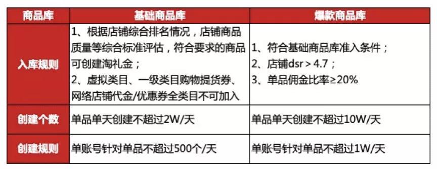 """021年新版淘礼金权限如何开通?"""""""