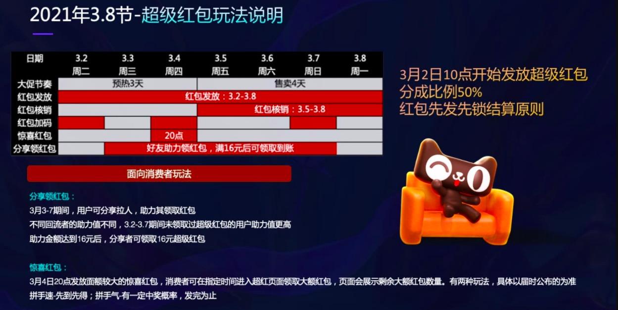 """021年3.8节超级红包玩法详解"""""""