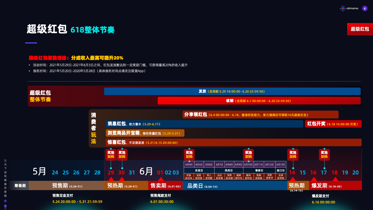 """021年618超级红包推广攻略"""""""